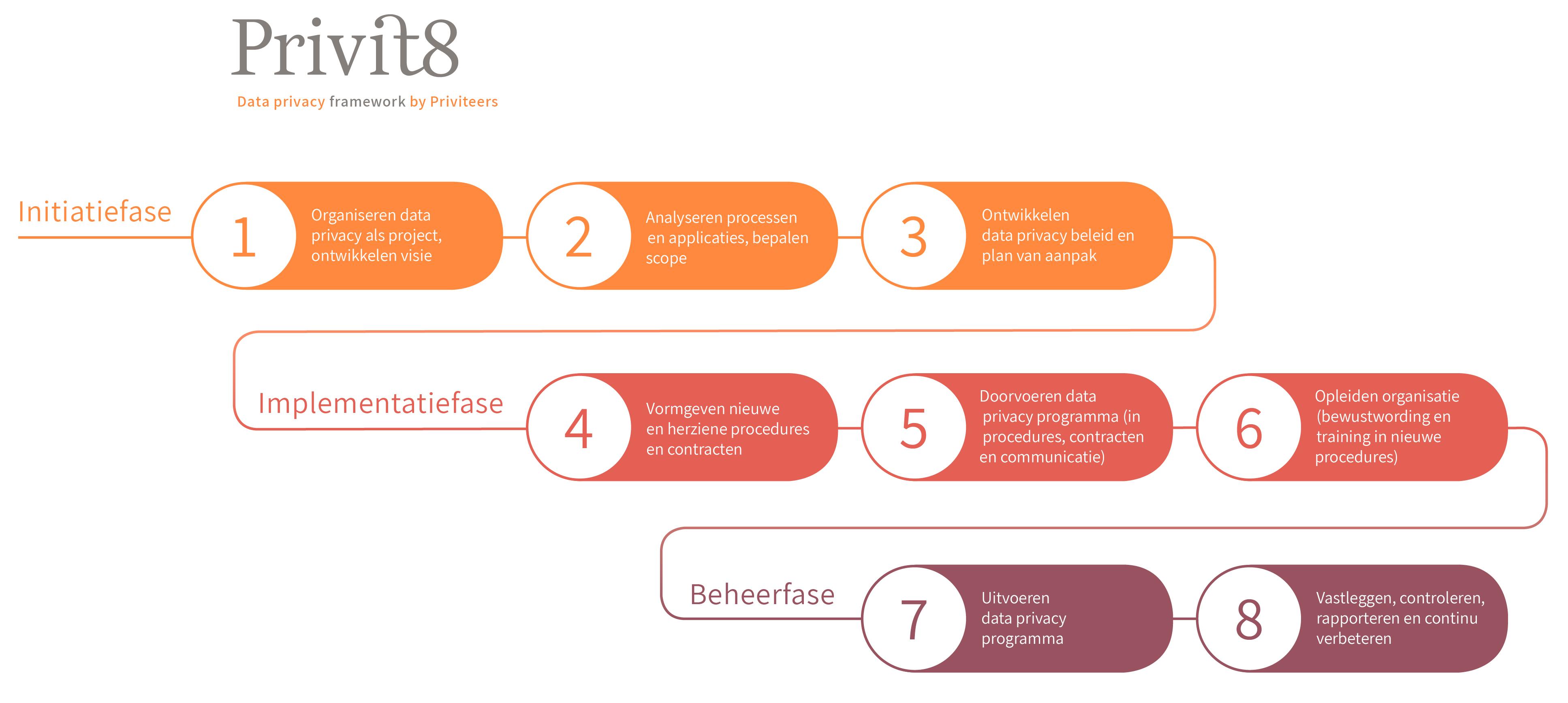 Privit8-framework-in-kleur